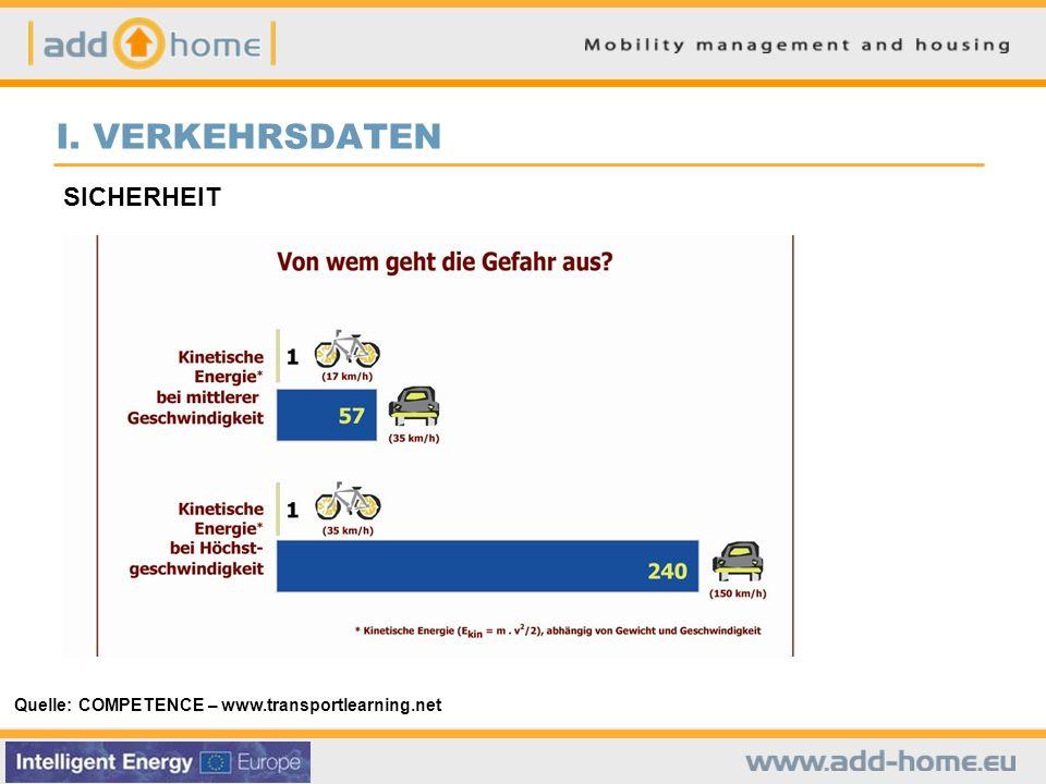 I. VERKEHRSDATEN SICHERHEIT Quelle: COMPETENCE – www.transportlearning.net