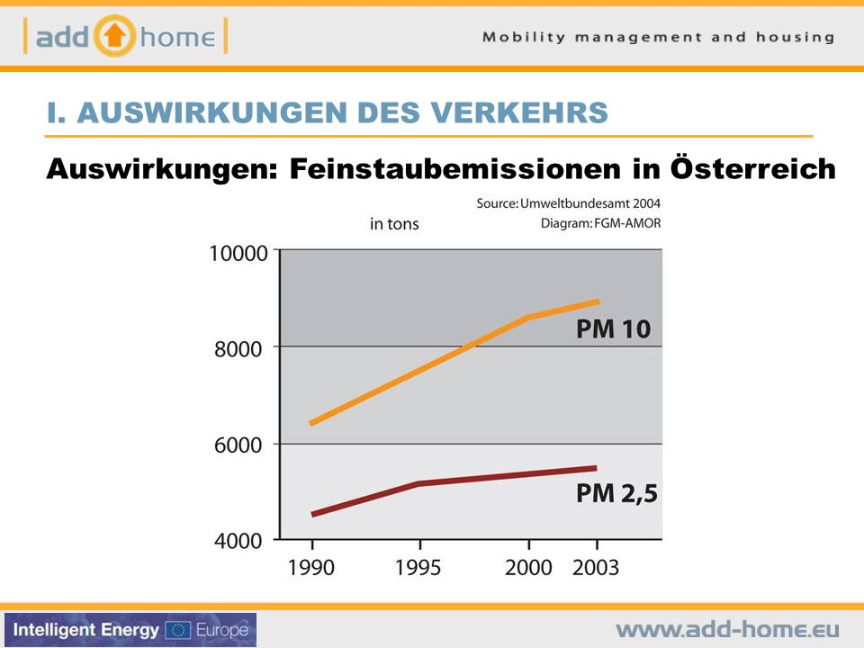 I. AUSWIRKUNGEN DES VERKEHRS Auswirkungen: Feinstaubemissionen in Österreich
