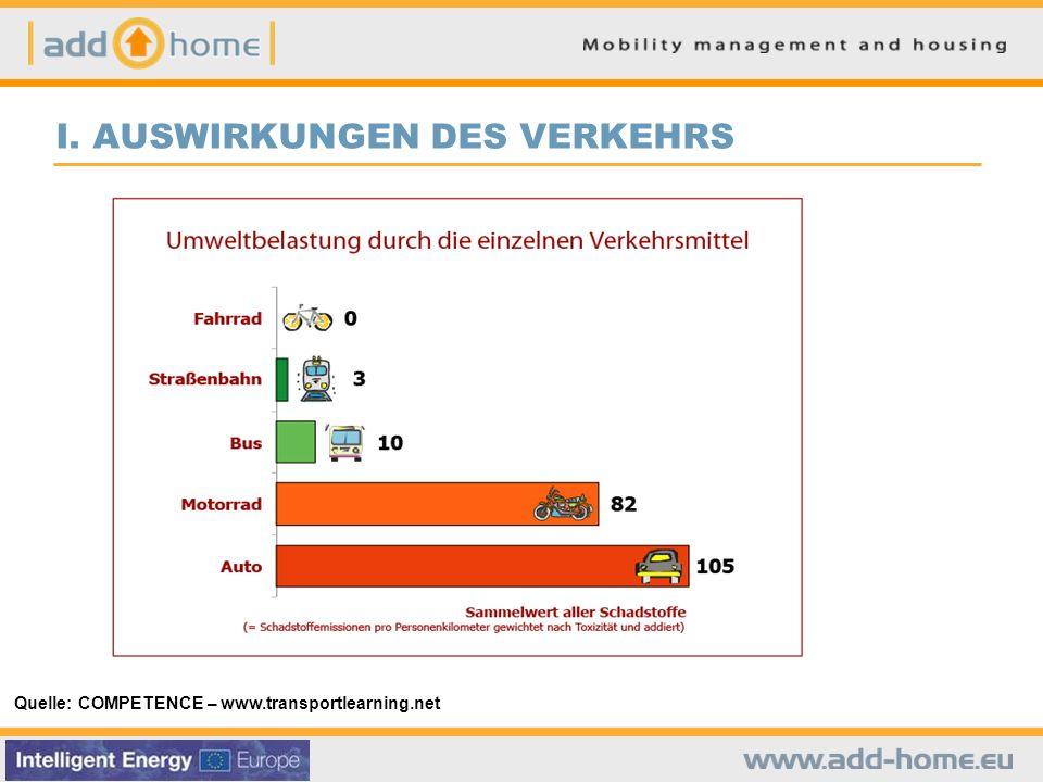 I. AUSWIRKUNGEN DES VERKEHRS Quelle: COMPETENCE – www.transportlearning.net