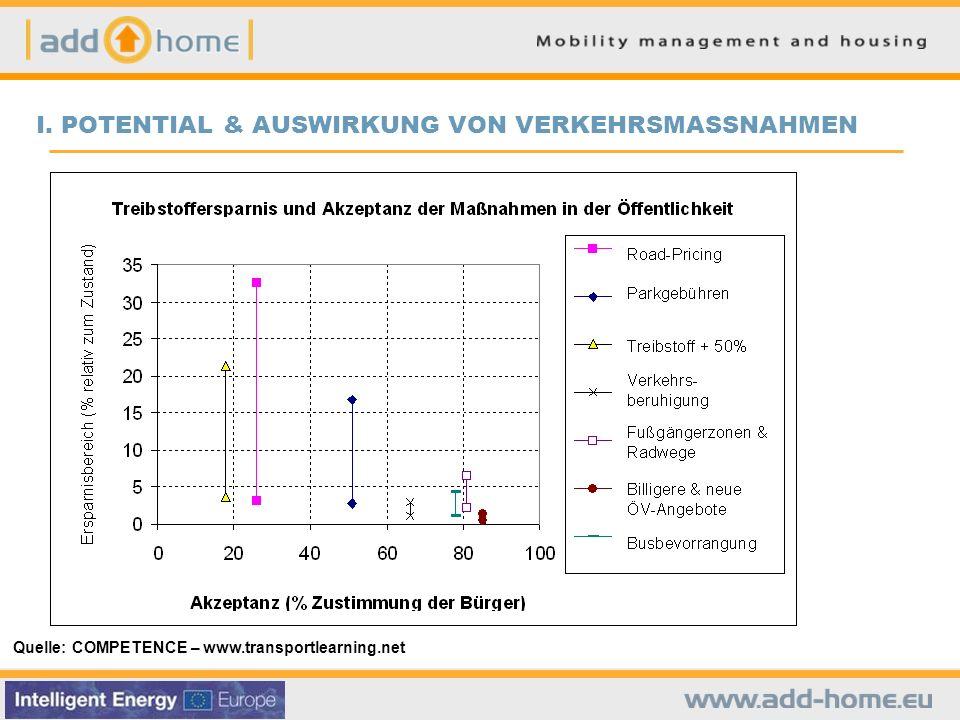 I. POTENTIAL & AUSWIRKUNG VON VERKEHRSMASSNAHMEN Quelle: COMPETENCE – www.transportlearning.net