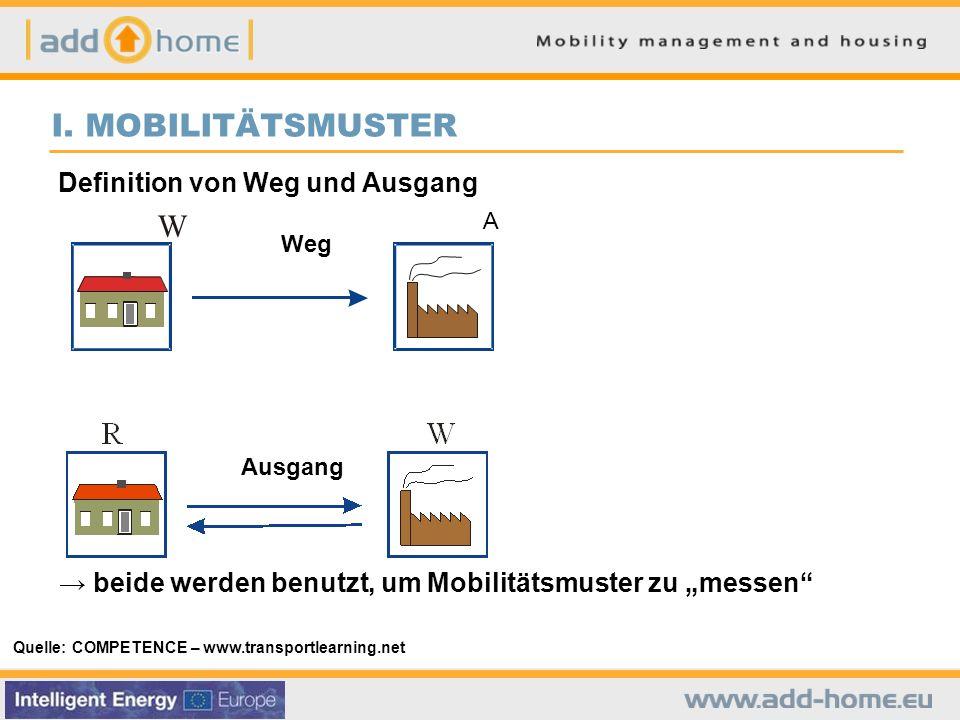 I. AUSWIRKUNGEN DES VERKEHRS Flächenverbrauch Quelle: COMPETENCE – www.transportlearning.net