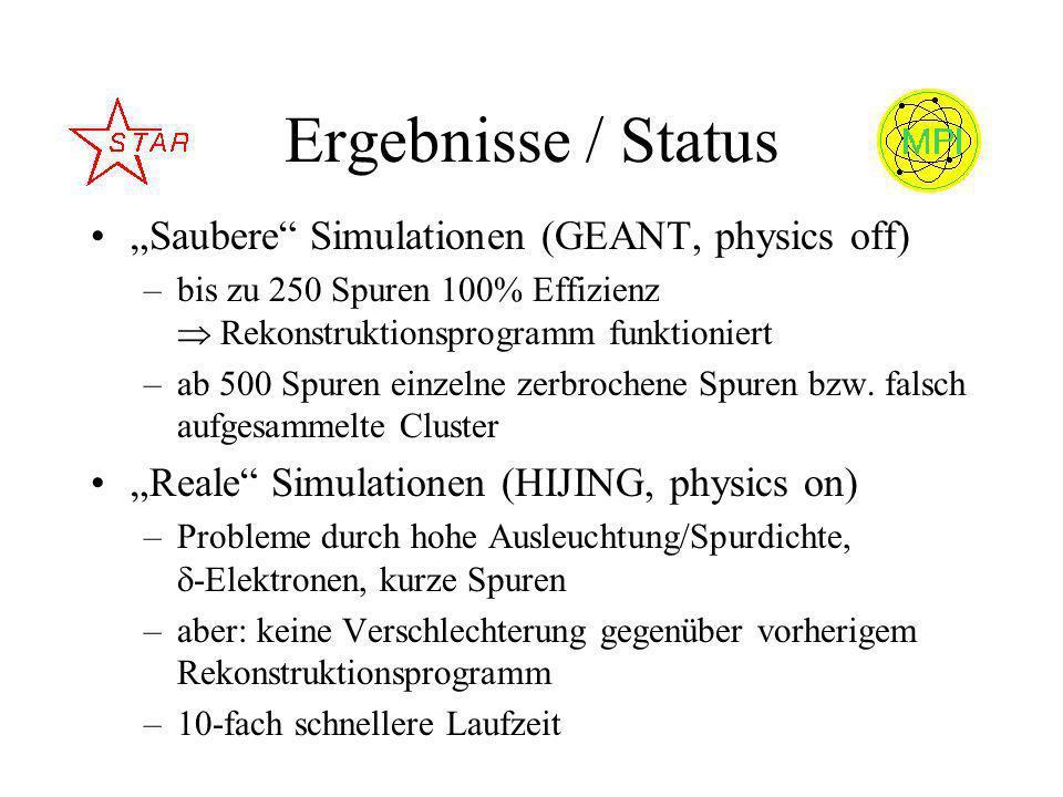 Ergebnisse / Status Saubere Simulationen (GEANT, physics off) –bis zu 250 Spuren 100% Effizienz Rekonstruktionsprogramm funktioniert –ab 500 Spuren einzelne zerbrochene Spuren bzw.