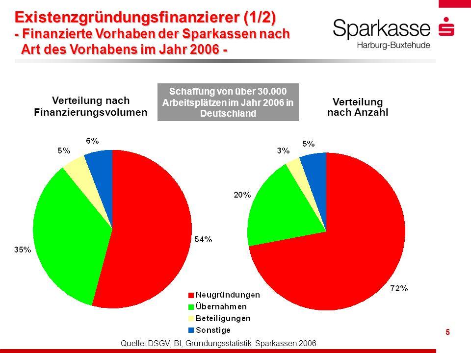 5 Verteilung nach Anzahl Quelle: DSGV, BI, Gründungsstatistik Sparkassen 2006 Verteilung nach Finanzierungsvolumen Schaffung von über 30.000 Arbeitsplätzen im Jahr 2006 in Deutschland Existenzgründungsfinanzierer (1/2) - Finanzierte Vorhaben der Sparkassen nach Art des Vorhabens im Jahr 2006 -