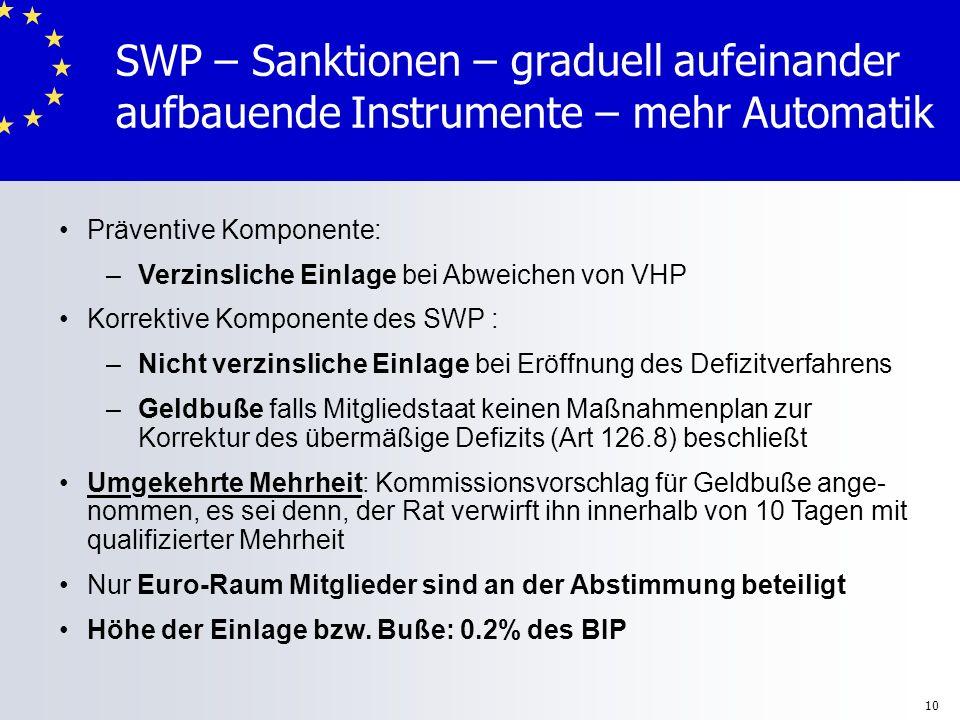 10 SWP – Sanktionen – graduell aufeinander aufbauende Instrumente – mehr Automatik Präventive Komponente: –Verzinsliche Einlage bei Abweichen von VHP