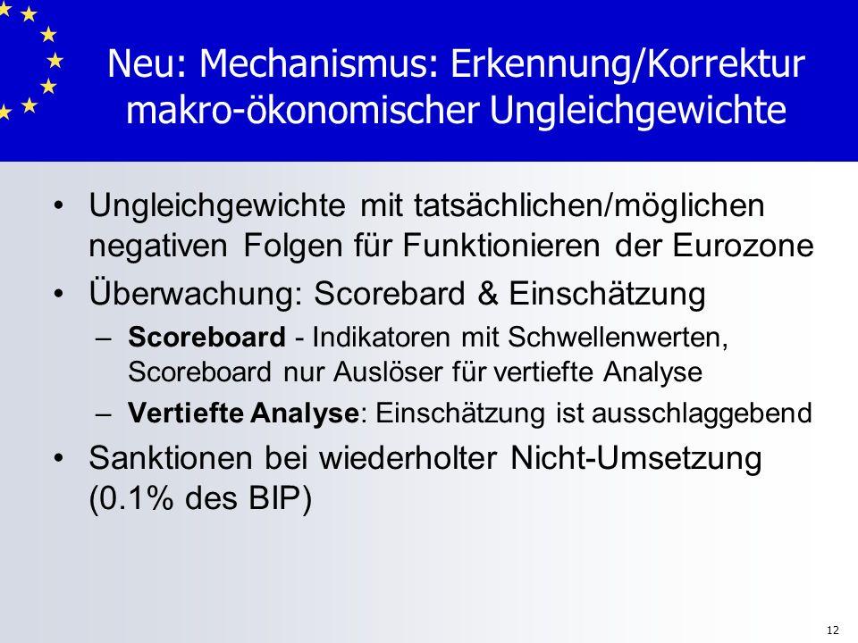 12 Neu: Mechanismus: Erkennung/Korrektur makro-ökonomischer Ungleichgewichte Ungleichgewichte mit tatsächlichen/möglichen negativen Folgen für Funktio
