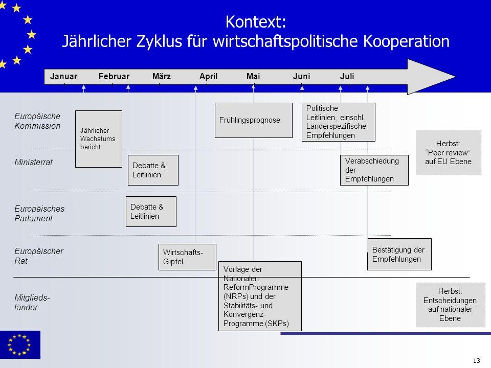 13 Kontext: Jährlicher Zyklus für wirtschaftspolitische Kooperation Ministerrat Europäische Kommission Europäisches Parlament Europäischer Rat Wirtsch