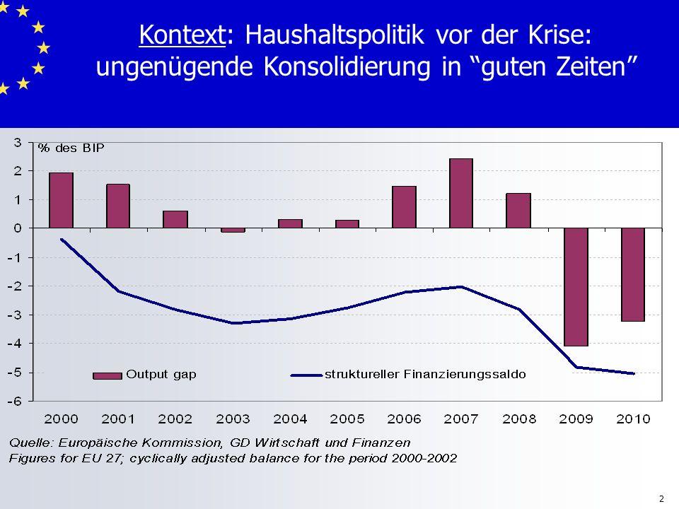 3 Kontext: Schuldenentwicklung und Intensität der Konsolidierung 50 60 70 80 90 100 110 120 200220042006200820102012201420162018202020222024202620282030 50 60 70 80 90 100 110 120 Szenario 1 (Keine Konsolidierung) Szenario 3 (Konsolidierung 1% des BIP GDP) Szenario 2 (Konsolidierung 0.5% des BIP) % of GDP Bisherige EntwicklungVorhersageSzenarien
