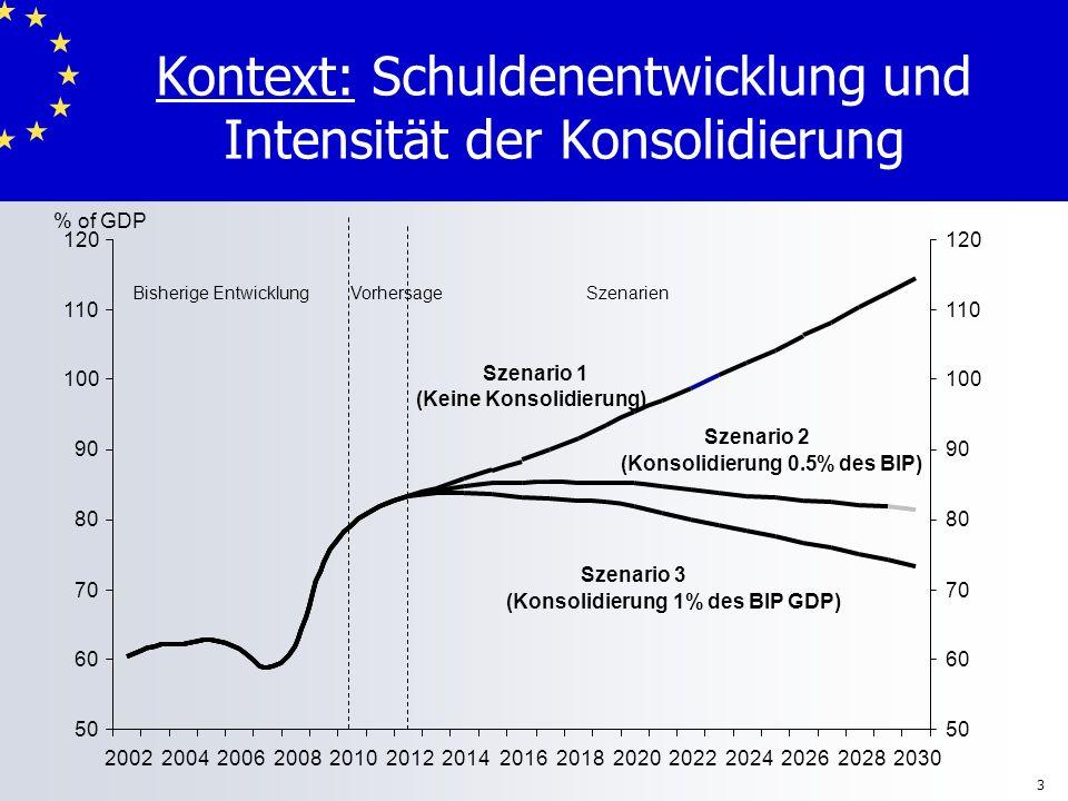 3 Kontext: Schuldenentwicklung und Intensität der Konsolidierung 50 60 70 80 90 100 110 120 2002200420062008201020122014201620182020202220242026202820