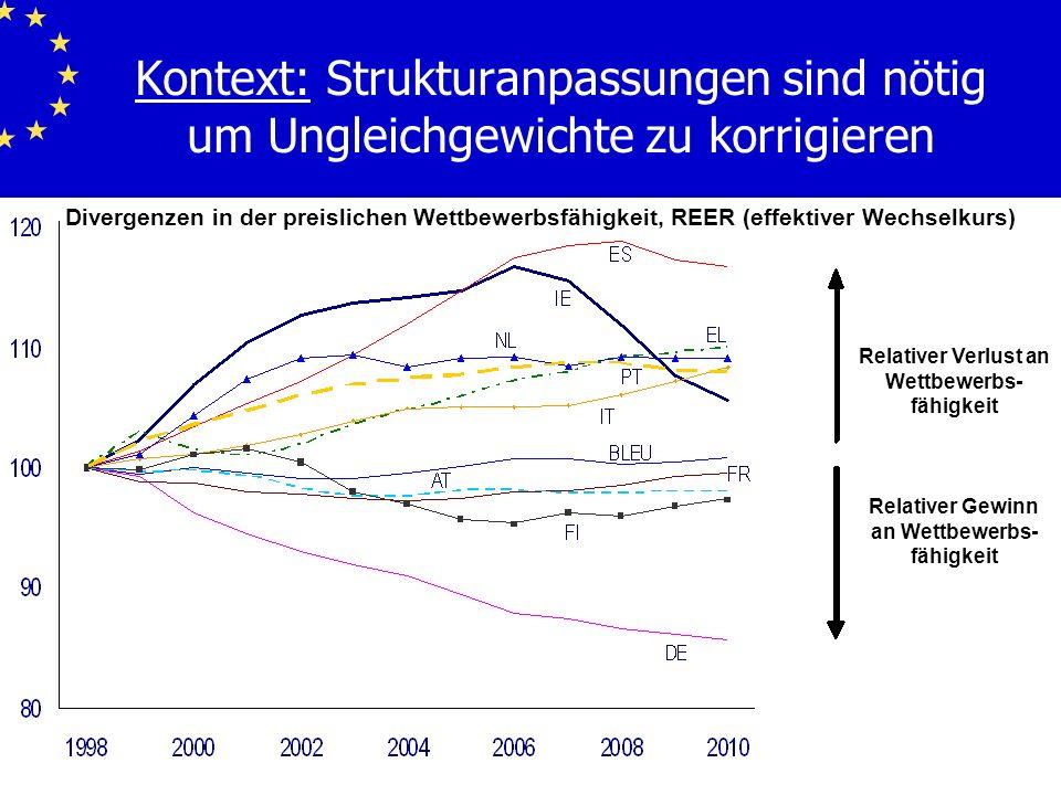 4 Kontext: Strukturanpassungen sind nötig um Ungleichgewichte zu korrigieren Relativer Verlust an Wettbewerbs- fähigkeit Relativer Gewinn an Wettbewer
