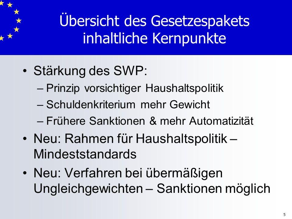 5 Stärkung des SWP: – –Prinzip vorsichtiger Haushaltspolitik – –Schuldenkriterium mehr Gewicht – –Frühere Sanktionen & mehr Automatizität Neu: Rahmen