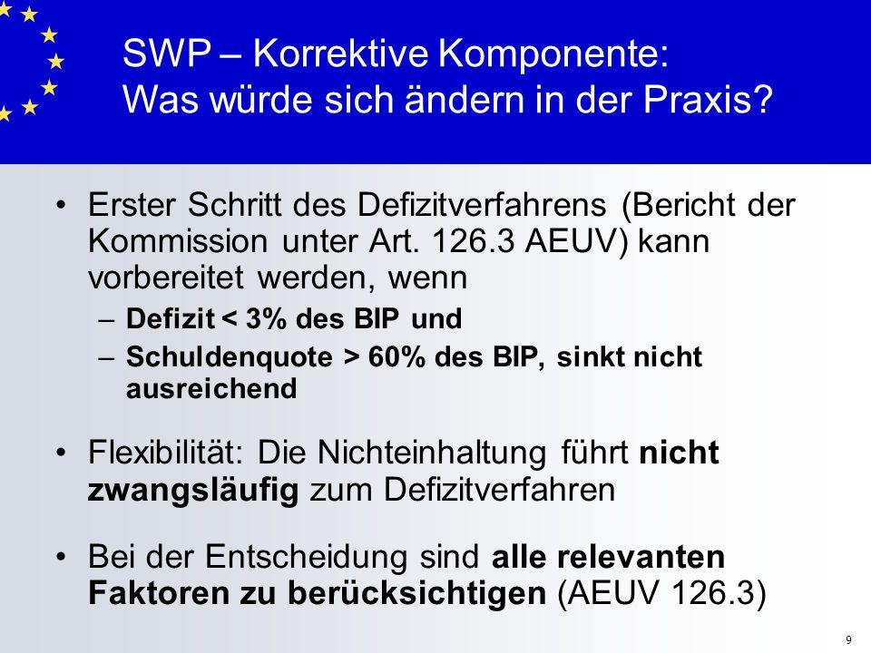 10 SWP – Sanktionen – graduell aufeinander aufbauende Instrumente – mehr Automatik Präventive Komponente: –Verzinsliche Einlage bei Abweichen von VHP Korrektive Komponente des SWP : –Nicht verzinsliche Einlage bei Eröffnung des Defizitverfahrens –Geldbuße falls Mitgliedstaat keinen Maßnahmenplan zur Korrektur des übermäßige Defizits (Art 126.8) beschließt Umgekehrte Mehrheit: Kommissionsvorschlag für Geldbuße ange- nommen, es sei denn, der Rat verwirft ihn innerhalb von 10 Tagen mit qualifizierter Mehrheit Nur Euro-Raum Mitglieder sind an der Abstimmung beteiligt Höhe der Einlage bzw.