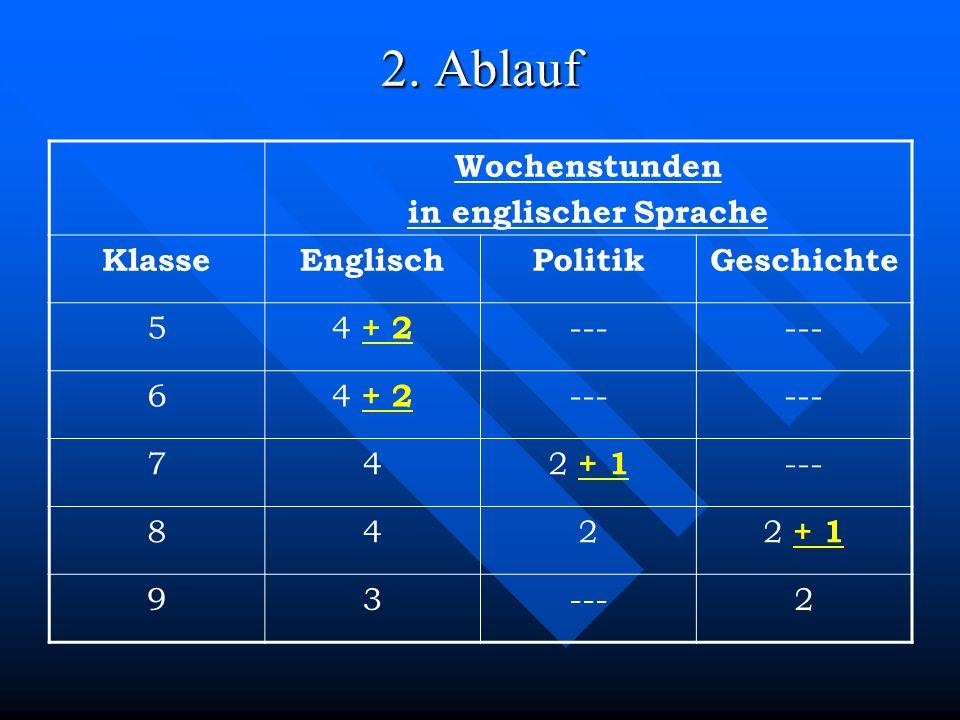 2. Ablauf Wochenstunden in englischer Sprache KlasseEnglischPolitikGeschichte 5 4 + 2 --- 6 4 + 2 --- 74 2 + 1 --- 842 2 + 1 93---2