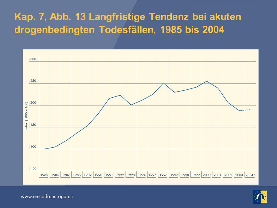 Kap. 7, Abb. 13 Langfristige Tendenz bei akuten drogenbedingten Todesfällen, 1985 bis 2004