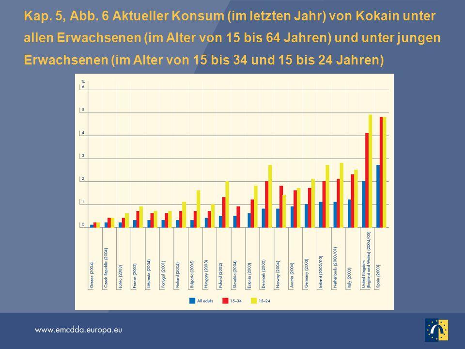 Kap. 5, Abb. 6 Aktueller Konsum (im letzten Jahr) von Kokain unter allen Erwachsenen (im Alter von 15 bis 64 Jahren) und unter jungen Erwachsenen (im