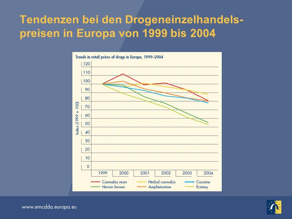 Tendenzen bei den Drogeneinzelhandels- preisen in Europa von 1999 bis 2004