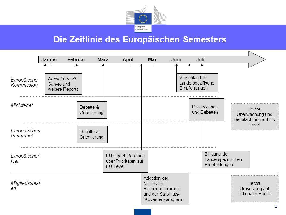 31 Länderspezifische Empfehlungen für Österreich EMPFEHLUNG 6 - Wettbewerb Dass Österreich weitere Schritte zur Förderung des Wettbewerbs im Dienstleistungssektor in die Wege leitet, indem Marktzugangshindernisse in den Märkten für Kommunikation, Verkehr und Energieeinzelhandel beseitigt werden; ungerechtfertigte Beschränkungen des Zugangs zu den freien Berufen abschafft; die Befugnisse der Wettbewerbsbehörde stärkt und die Umsetzung der Reform der Wettbewerbsvorschriften beschleunigt