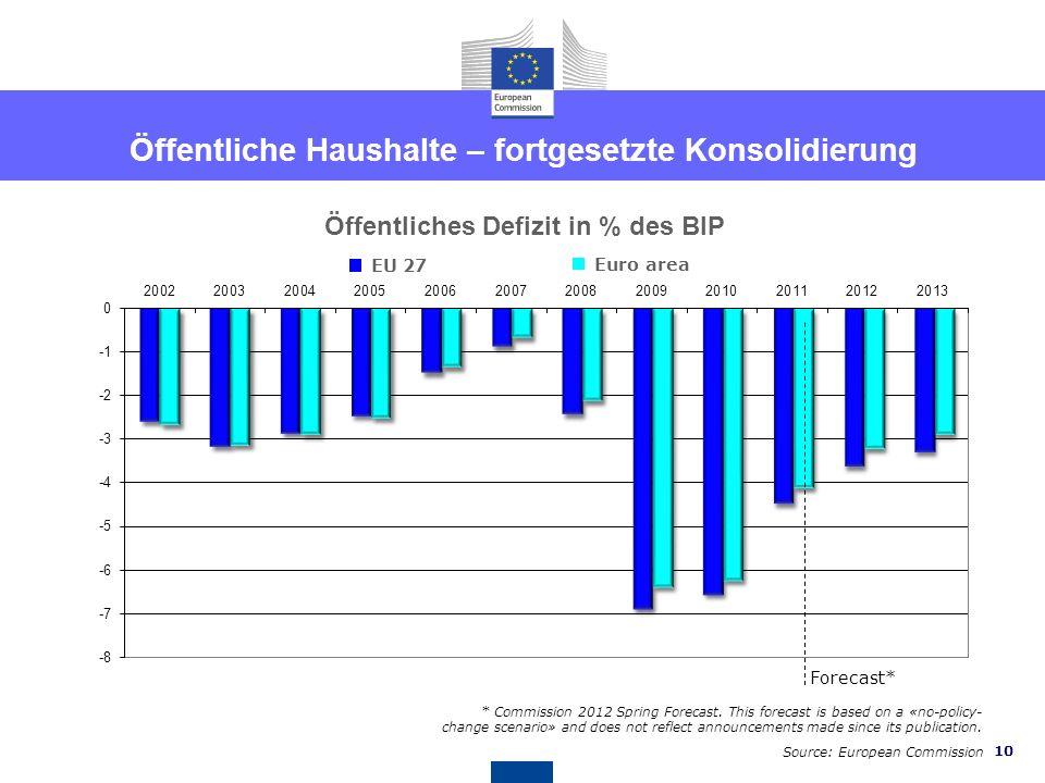 9 < 10 10 - 20 20 - 30 30 - 50 > 50 % der Erwerbstätigen Jugendarbeitslosigkeit ist sehr hoch in einigen Ländern Jugendarbeitslosenrate (März 2012) So