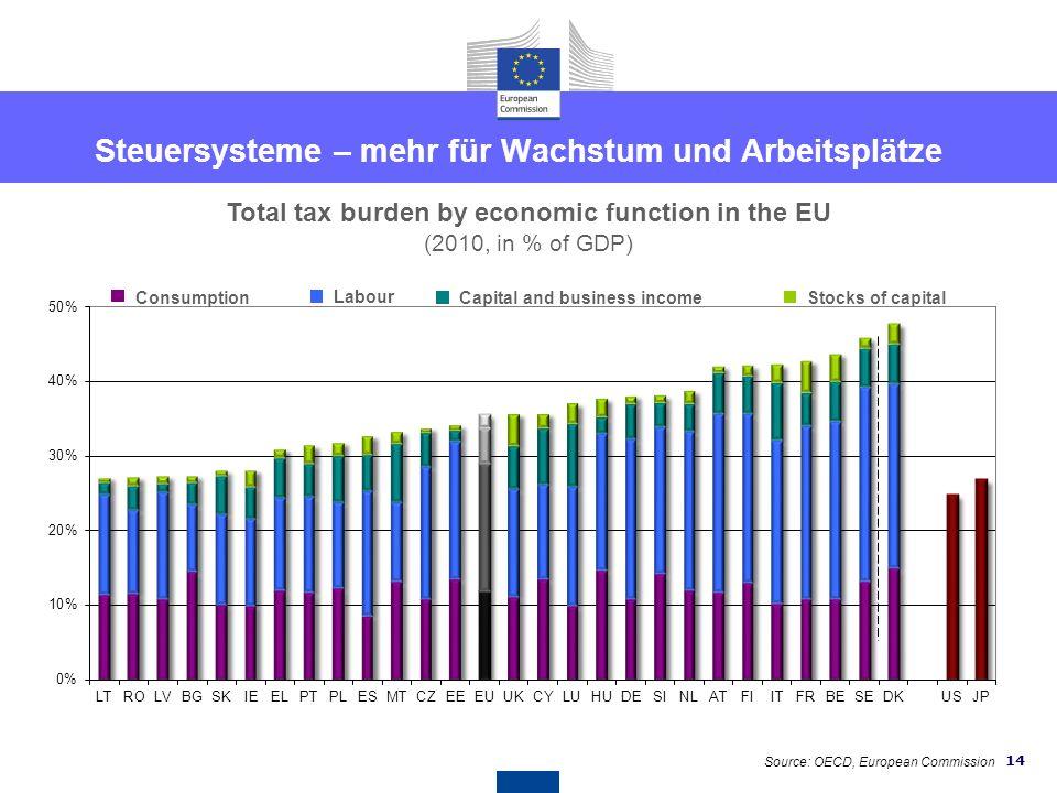 13 Bürokratieabbau ist wichtig! Zeit zur Unternehmensgründung (2011, Kalendertage) The Small Business Act for Europe has set the target of 3 days to s