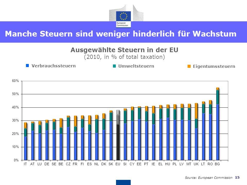 14 Source: OECD, European Commission Steuersysteme – mehr für Wachstum und Arbeitsplätze Total tax burden by economic function in the EU (2010, in % o