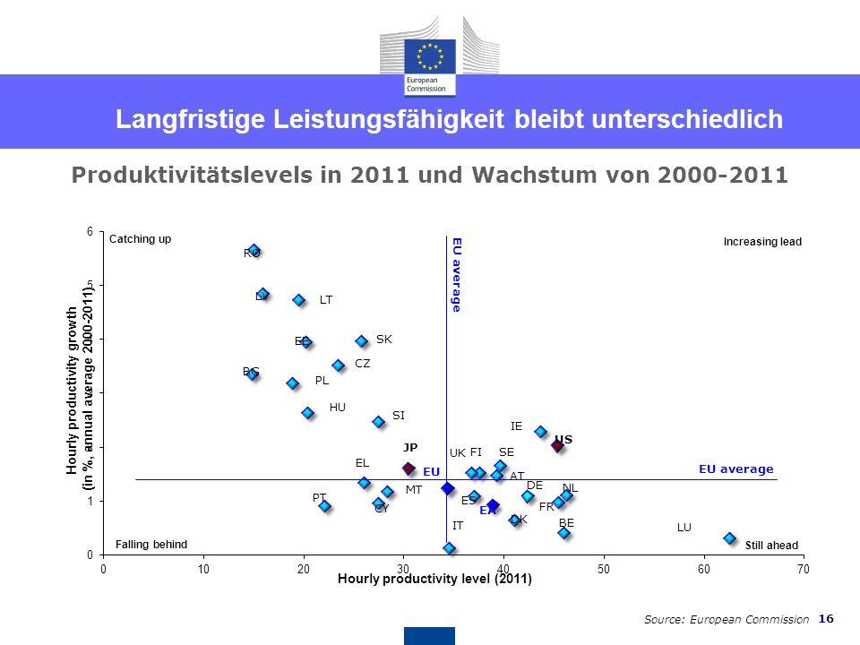 15 Manche Steuern sind weniger hinderlich für Wachstum Ausgewählte Steuern in der EU (2010, in % of total taxation) Verbrauchssteuern Umweltsteuern Ei