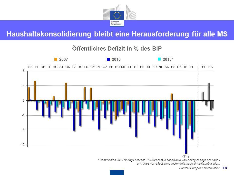 17 Länderspezifische Empfehlungen für Österreich EMPFEHLUNG 1 - Budgetkonsolidierung Dass Österreich den Haushalt 2012 wie geplant umsetzt und die Hau