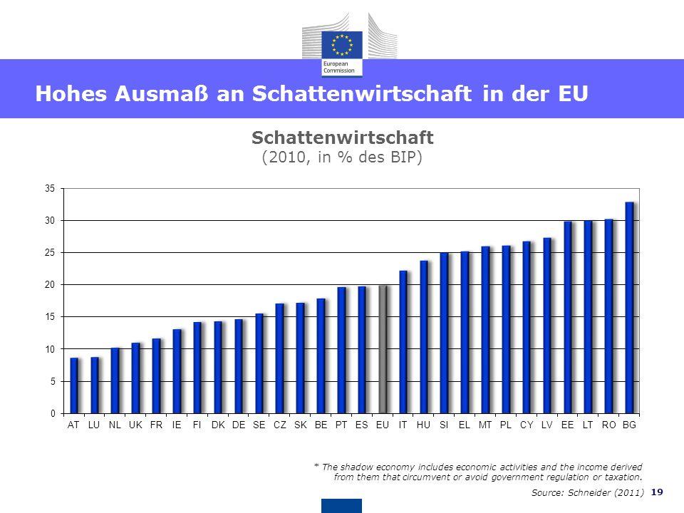 18 Haushaltskonsolidierung bleibt eine Herausforderung für alle MS Öffentliches Defizit in % des BIP 2010 2013* 2007 -31.2 Source: European Commission