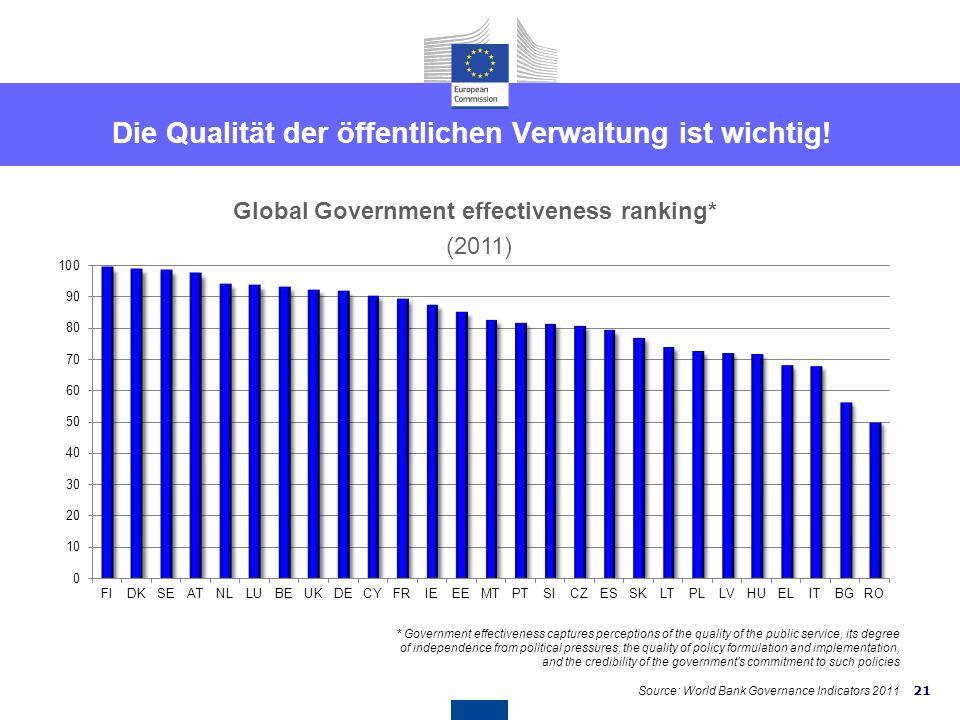 20 Länderspezifische Empfehlungen für Österreich EMPFEHLUNG 2 - Verwaltung Dass Österreich weitere Schritte zur Stärkung des nationalen Budgetrahmens