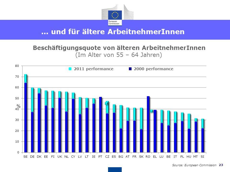 22 Länderspezifische Empfehlungen für Österreich EMPFEHLUNG 3 - Pensionen Dass Österreich die Harmonisierung des gesetzlichen Pensionsalters für Fraue
