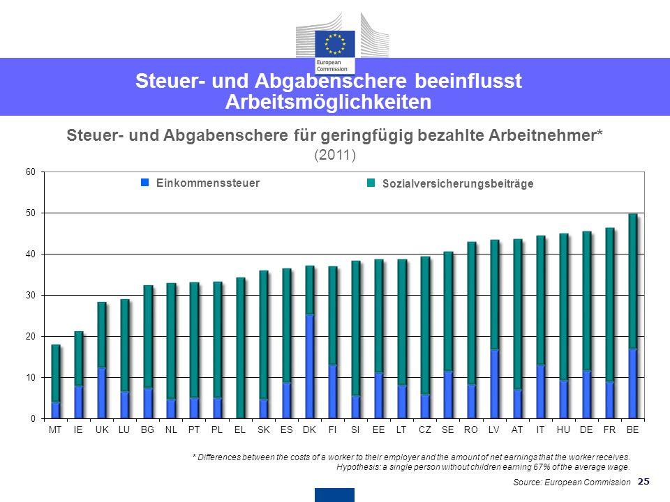 24 Länderspezifische Empfehlungen für Österreich EMPFEHLUNG 4 - Arbeitsmarkt Österreich ist angehalten weitere Schritte zu unternehmen, um die effekti