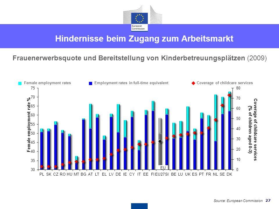 26 Beschäftigungsquote von Frauen in der EU (Im Alter von 20-64 Jahren) 2011 performanceExpressed in full-time equivalent (in 2010) % Arbeitsmarkt: Me