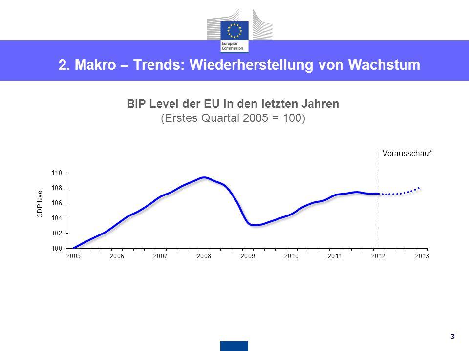 23 … und für ältere ArbeitnehmerInnen Beschäftigungsquote von älteren ArbeitnehmerInnen (Im Alter von 55 – 64 Jahren) 2011 performance % Source: European Commission 2000 performance