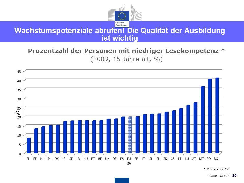 29 Länderspezifische Empfehlungen für Österreich EMPFEHLUNG 5 - Bildung Dass Österreich weitere Maßnahmen ergreift, um die Bildungsergebnisse zu verbe