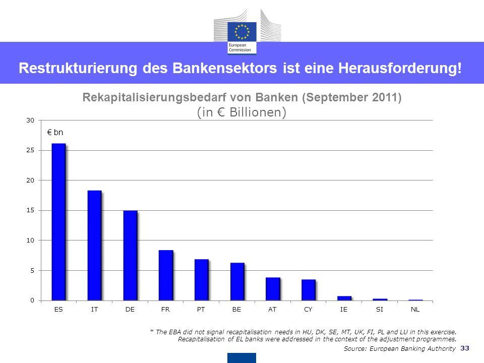 32 Länderspezifische Empfehlungen für Österreich EMPFEHLUNG 7 - Banken Dass Österreich die Umstrukturierung der Banken, die staatliche Unterstützung i