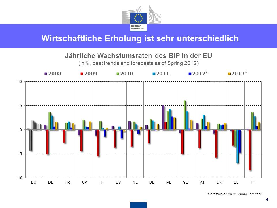 14 Source: OECD, European Commission Steuersysteme – mehr für Wachstum und Arbeitsplätze Total tax burden by economic function in the EU (2010, in % of GDP) Consumption Labour Capital and business income Stocks of capital