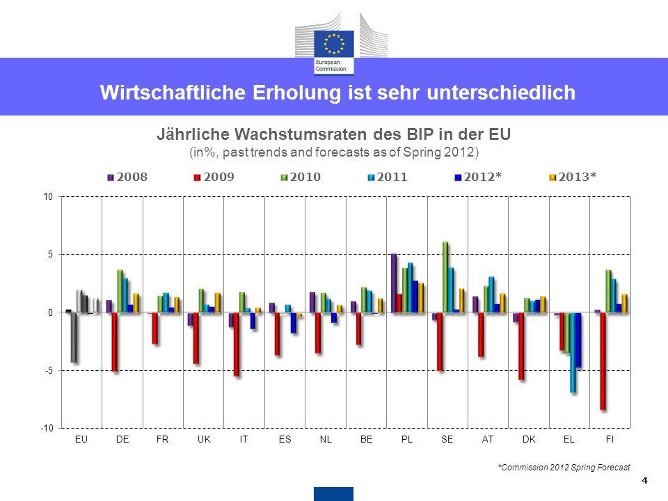 4 Jährliche Wachstumsraten des BIP in der EU (in%, past trends and forecasts as of Spring 2012) Wirtschaftliche Erholung ist sehr unterschiedlich *Commission 2012 Spring Forecast