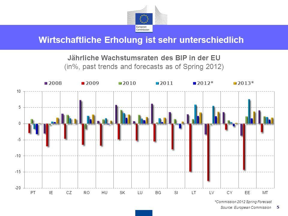 4 Jährliche Wachstumsraten des BIP in der EU (in%, past trends and forecasts as of Spring 2012) Wirtschaftliche Erholung ist sehr unterschiedlich *Com