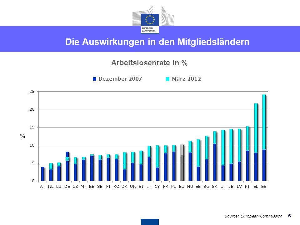 6 Die Auswirkungen in den Mitgliedsländern Arbeitslosenrate in % % Dezember 2007März 2012 Source: European Commission