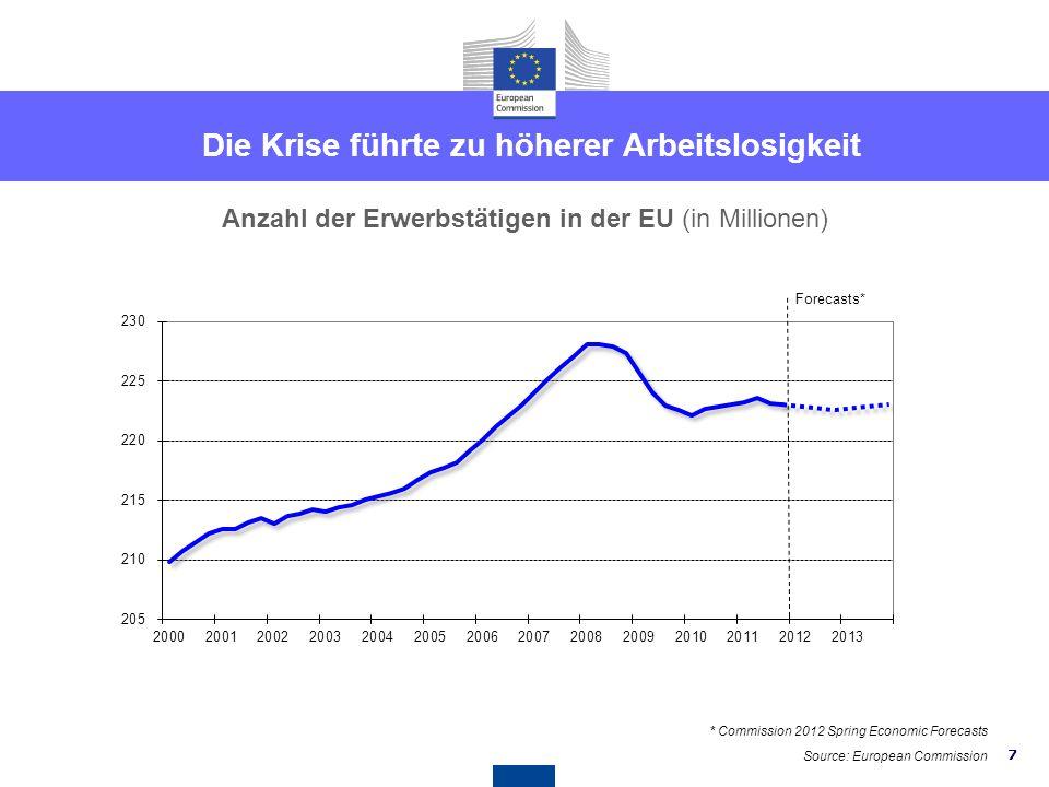 7 Die Krise führte zu höherer Arbeitslosigkeit Forecasts* Anzahl der Erwerbstätigen in der EU (in Millionen) Source: European Commission * Commission 2012 Spring Economic Forecasts