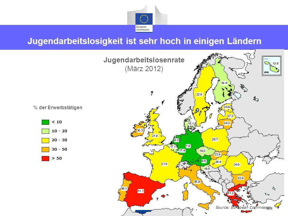 9 < 10 10 - 20 20 - 30 30 - 50 > 50 % der Erwerbstätigen Jugendarbeitslosigkeit ist sehr hoch in einigen Ländern Jugendarbeitslosenrate (März 2012) Source: European Commission