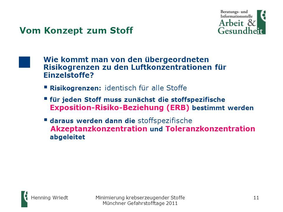 Henning WriedtMinimierung krebserzeugender Stoffe Münchner Gefahrstofftage 2011 11 Vom Konzept zum Stoff Wie kommt man von den übergeordneten Risikogr