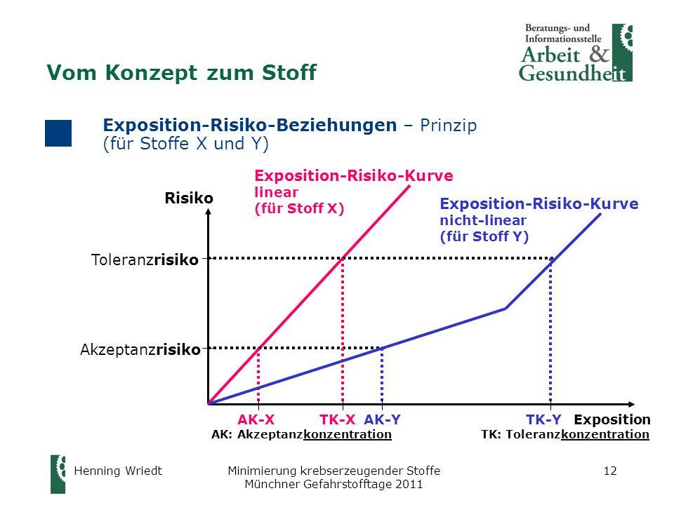 Henning WriedtMinimierung krebserzeugender Stoffe Münchner Gefahrstofftage 2011 12 Exposition-Risiko-Beziehungen – Prinzip (für Stoffe X und Y) Tolera