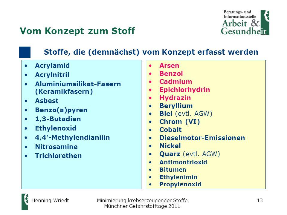 Henning WriedtMinimierung krebserzeugender Stoffe Münchner Gefahrstofftage 2011 13 Stoffe, die (demnächst) vom Konzept erfasst werden Acrylamid Acryln