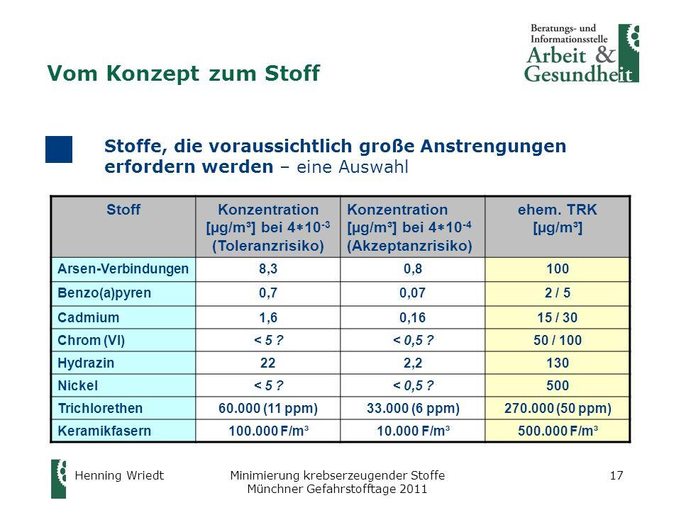 Henning WriedtMinimierung krebserzeugender Stoffe Münchner Gefahrstofftage 2011 17 Stoffe, die voraussichtlich große Anstrengungen erfordern werden –
