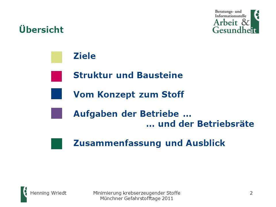 Henning WriedtMinimierung krebserzeugender Stoffe Münchner Gefahrstofftage 2011 3 Praxisgerechte Umsetzung des Minimierungsgebots gem.