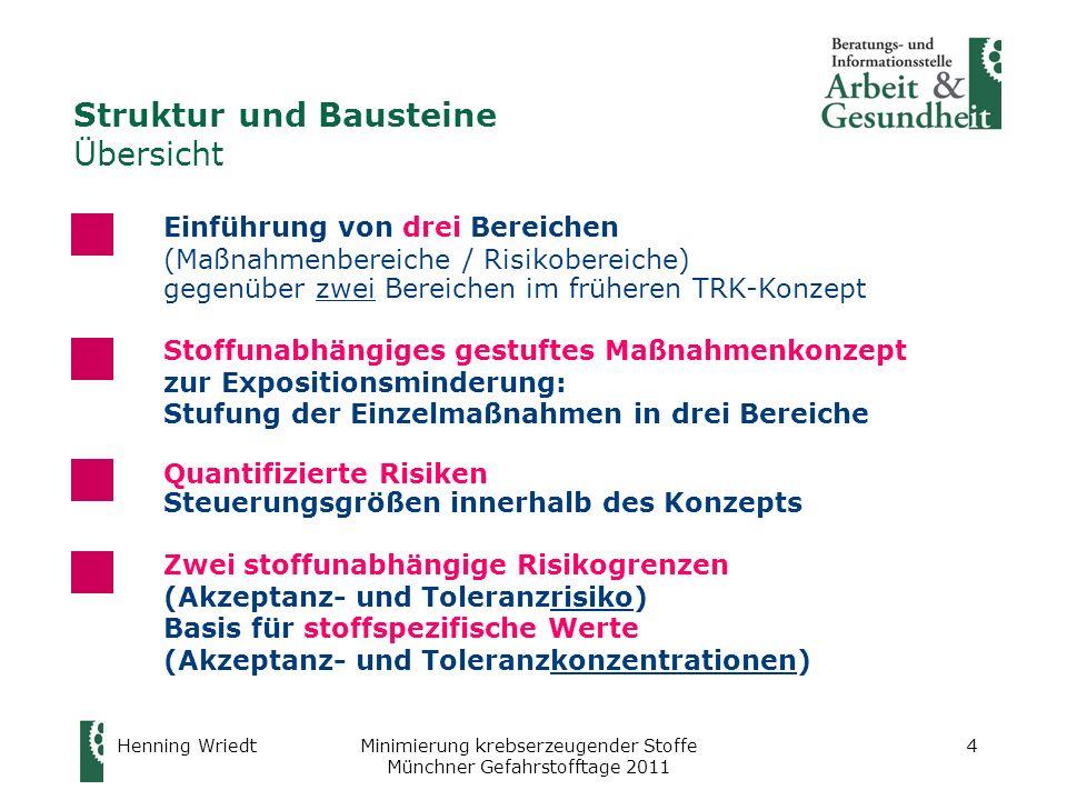 Henning WriedtMinimierung krebserzeugender Stoffe Münchner Gefahrstofftage 2011 4 Struktur und Bausteine Übersicht Einführung von drei Bereichen (Maßn