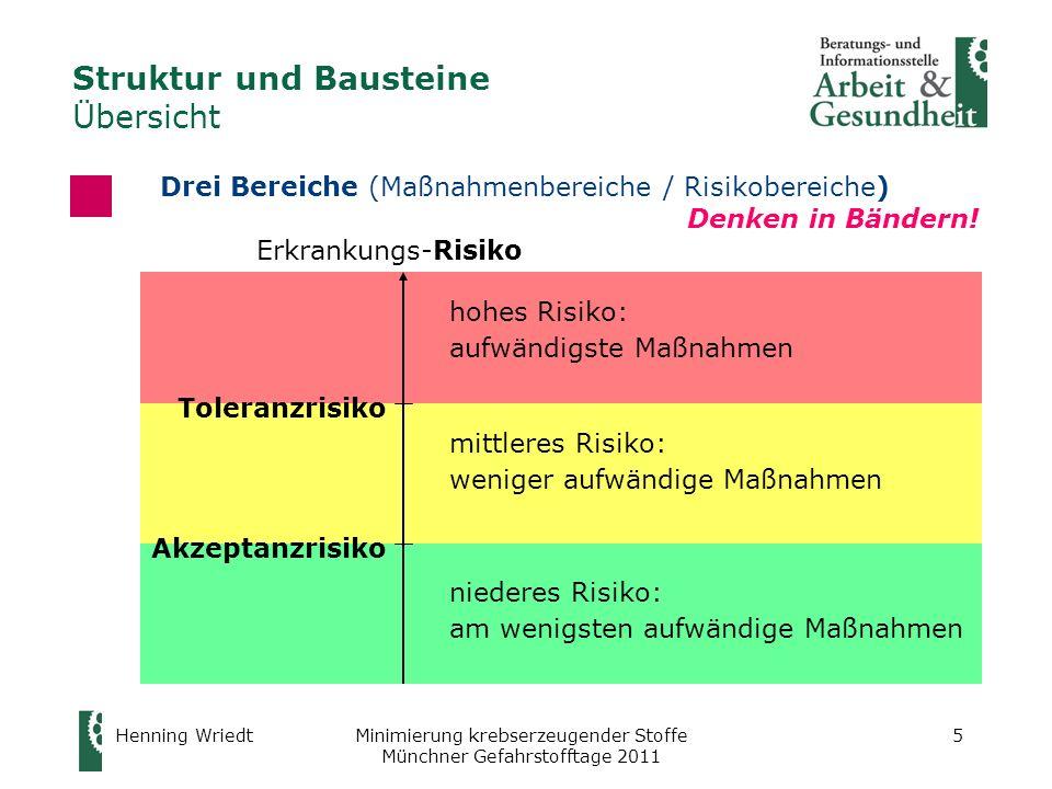 Henning WriedtMinimierung krebserzeugender Stoffe Münchner Gefahrstofftage 2011 5 Toleranzrisiko Akzeptanzrisiko Erkrankungs-Risiko hohes Risiko: aufw