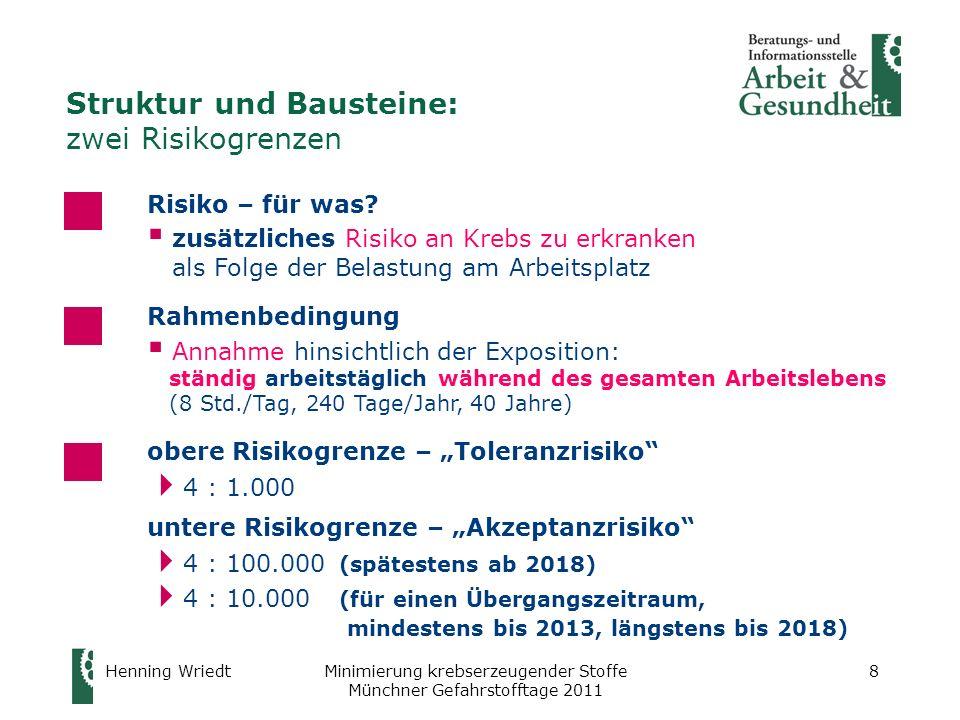 Henning WriedtMinimierung krebserzeugender Stoffe Münchner Gefahrstofftage 2011 9 Struktur und Bausteine: zwei Risikogrenzen Obere Risikogrenze Startpunkt für Risikominimierung – keine Dauerbelastung (höhere Risiken sind durch verbindliche Verwendung von Atemschutz ausgeschlossen) tatsächliches Lebenszeit-Risiko wird wegen Minimierungs- Pflicht unter 4 : 1.000 liegen Untere Risikogrenze Zielpunkt für Risikominimierung (identisch mit Umweltzielrisiko!) tatsächliches Lebenszeit-Risiko wird aus unterschiedlichen Gründen über 4 : 100.000 liegen (höheres Startrisiko, langsames Minimierungstempo, freiwillige Minimierung unterhalb von 4 : 100.000) Unterschiedliche Funktion der beiden Risikogrenzen in Bezug auf das Minimierungsgebot