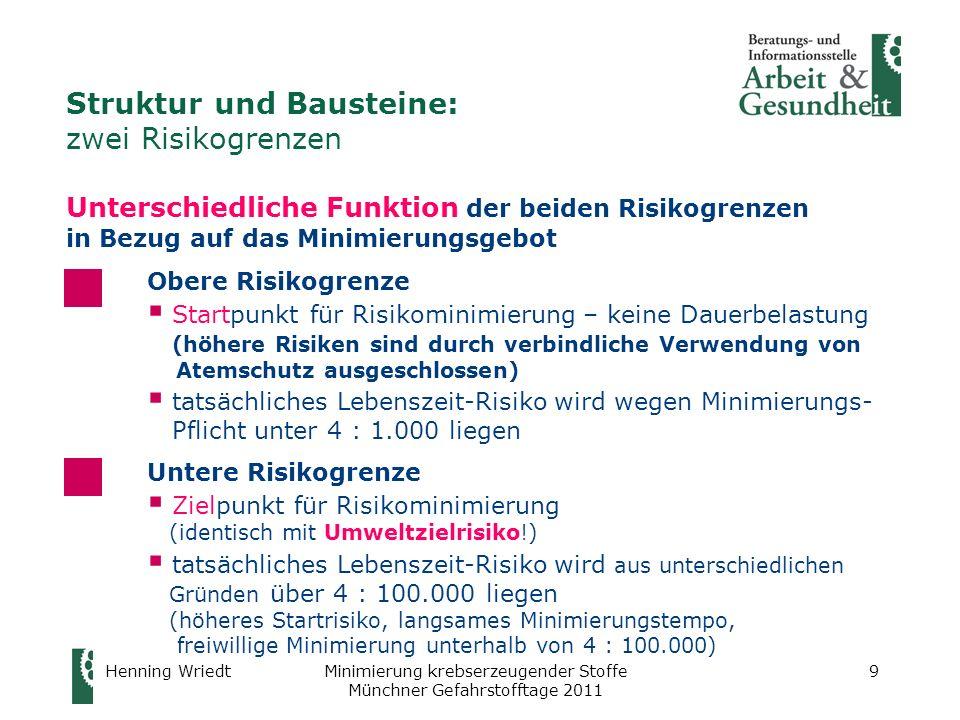 Henning WriedtMinimierung krebserzeugender Stoffe Münchner Gefahrstofftage 2011 10 Struktur und Bausteine: Material zum Nachlesen Hilfestellungen zum Verständnis des neuen Konzepts: im Bereich Risikoakzeptanz-Konzept des Ausschusses für Gefahrstoffe (AGS) auf der Website der BAuA : http://www.baua.de/de/Themen-von-A-Z/Gefahrstoffe/AGS/Risikoakzeptanz- Konzept.html http://www.baua.de/de/Themen-von-A-Z/Gefahrstoffe/AGS/Risikoakzeptanz- Konzept.html Aufsatz Das Risikoakzeptanzkonzept für krebserzeugende Gefahrstoffe, zu finden auf der Website des IFA: http://www.dguv.de/ifa/de/fac/erb/grundlagen/wriedt.pdf http://www.dguv.de/ifa/de/fac/erb/grundlagen/wriedt.pdf Fragen-Antworten-Katalog des AGS (Entwurf ist fertig, soll im November verabschiedet werden) abzuraten: Fragen-Antworten-Katalog auf der IFA-Website – z.
