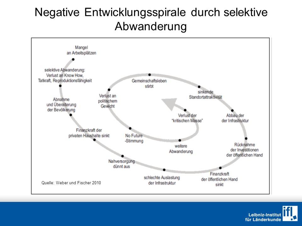 Negative Entwicklungsspirale durch selektive Abwanderung Quelle: Weber und Fischer 2010