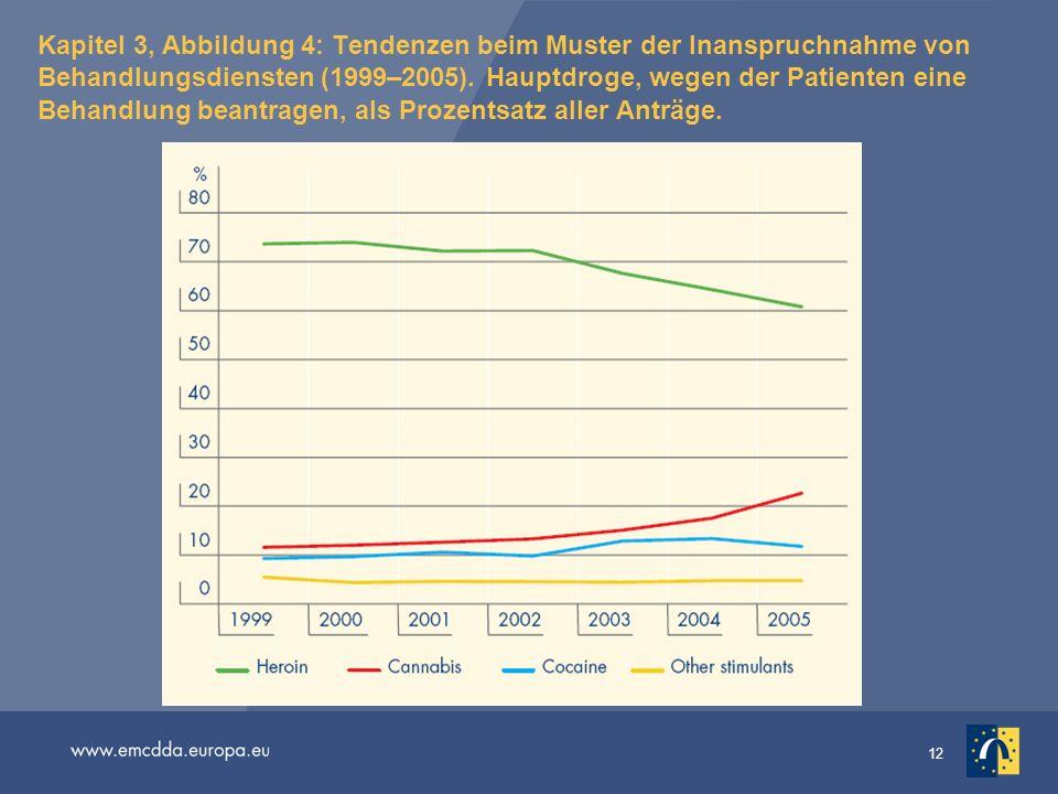 12 Kapitel 3, Abbildung 4: Tendenzen beim Muster der Inanspruchnahme von Behandlungsdiensten (1999–2005). Hauptdroge, wegen der Patienten eine Behandl